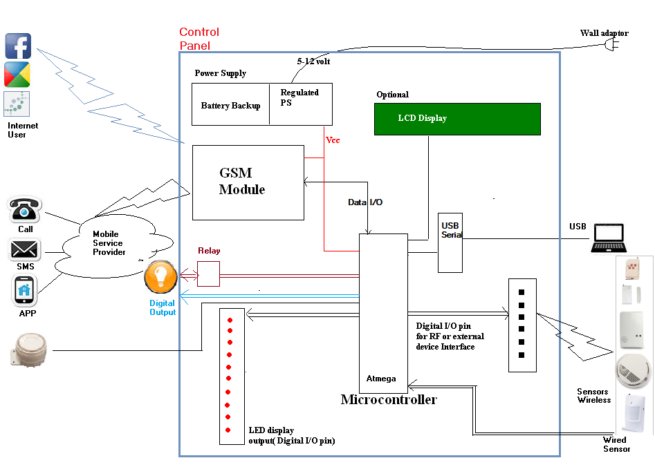 Home Security System Interfacing With Sensor  3rd Part