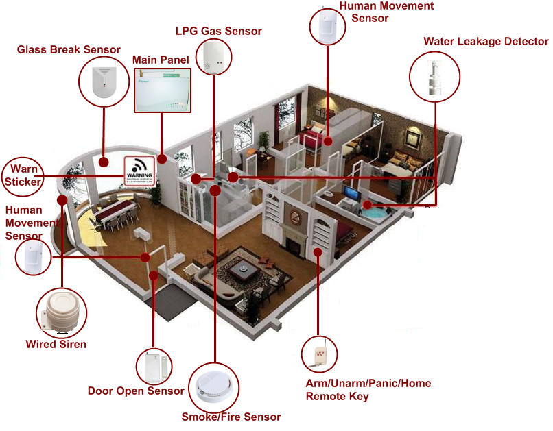 Merveilleux Main Element Of Home Security And Alarm System